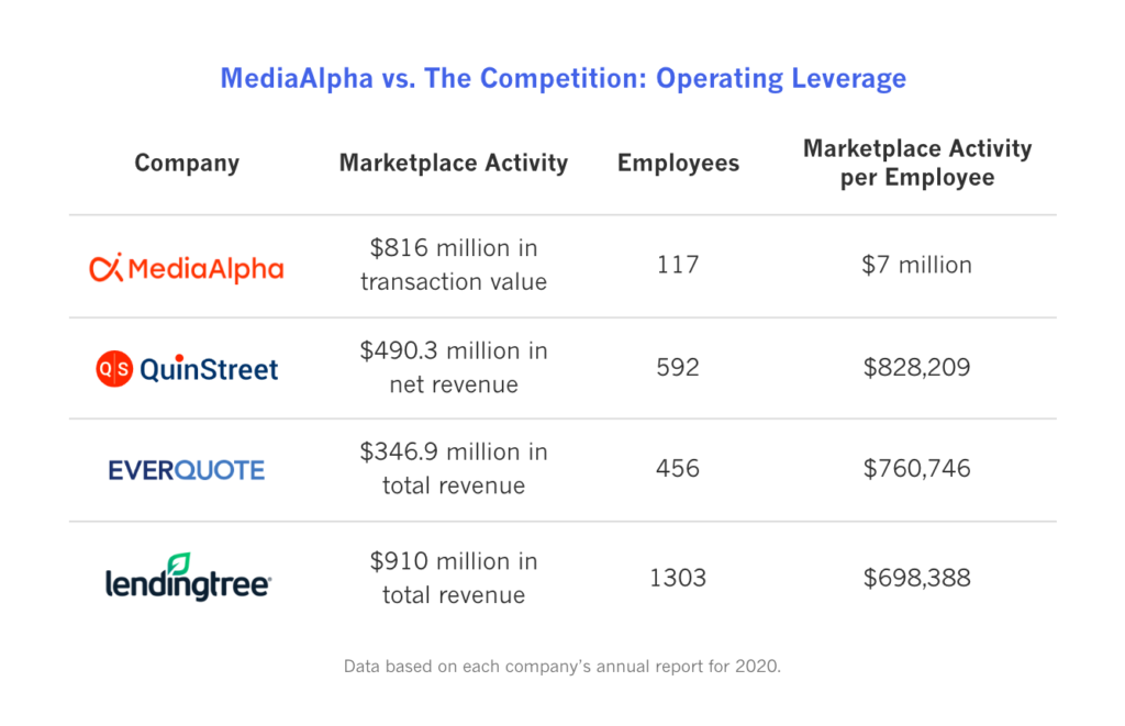 MediaAlpha's operating leverage far surpasses the competition.