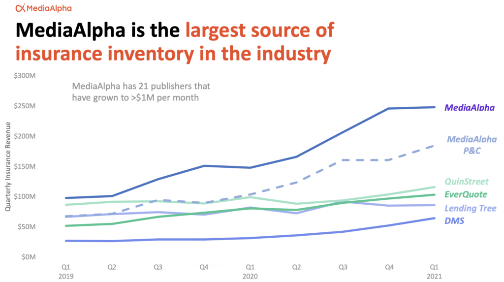 MediaAlpha is the largest source of insurance inventory in the industry