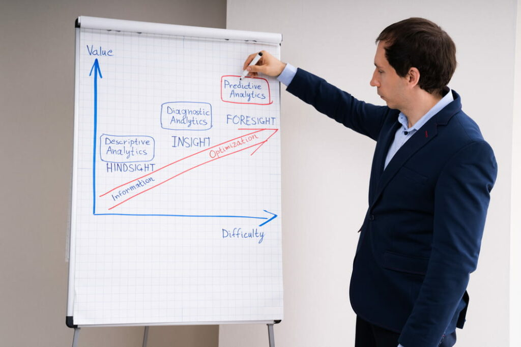 A man draws a chart that shows how insights are used to optimize performance with predictive analytics.
